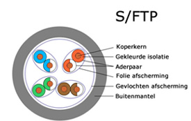 S/FTP patchkabel